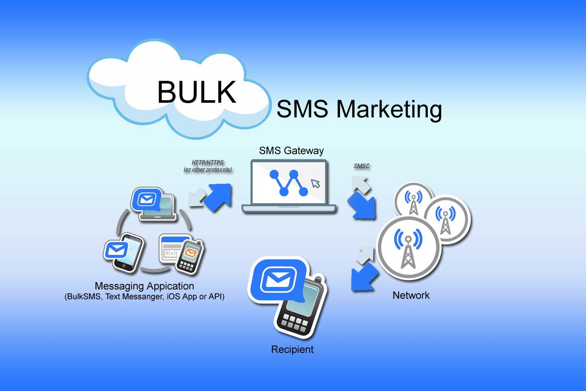 10 Tips to Write Engagingly for Bulk SMS Marketing